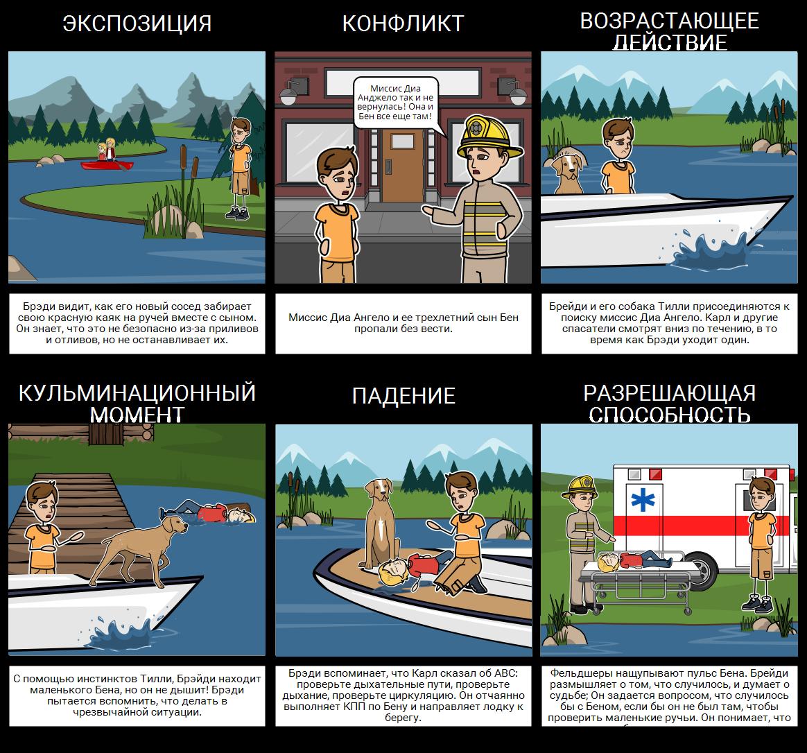 Red Kayak - Земля Диаграмма