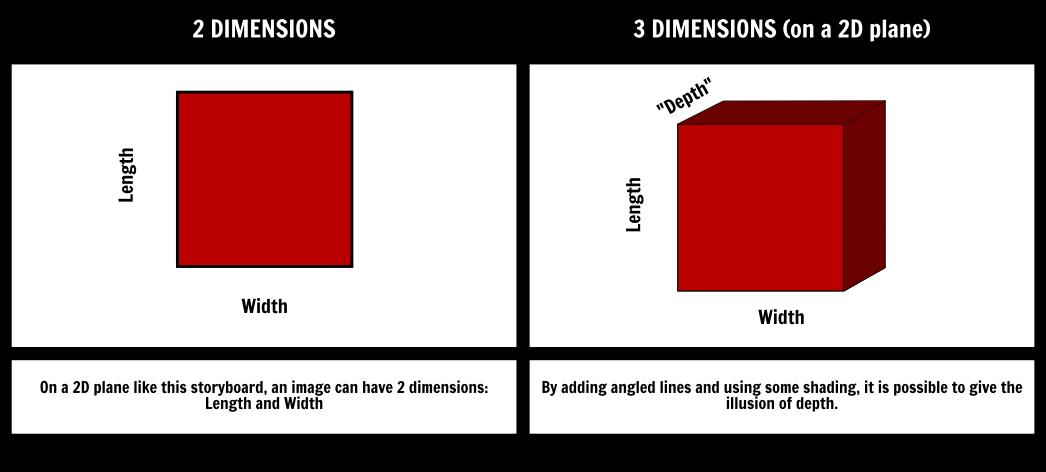 2D vs 3D