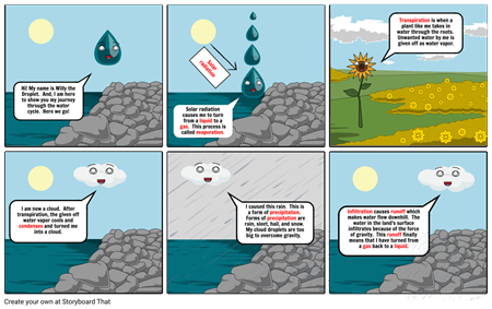 Willy's Water Cycle Part 1