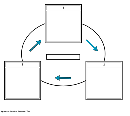 3 bunkový cyklus so šípkami