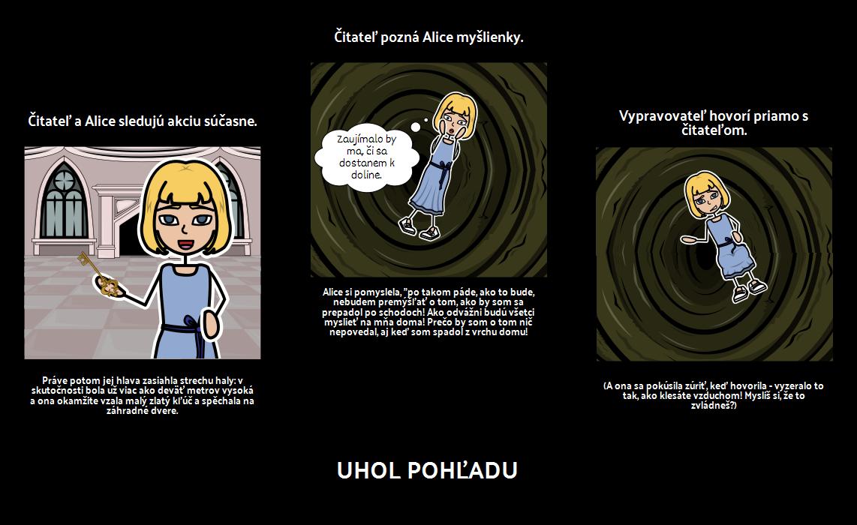 Alice's Adventures in Wonderland - Pohľad