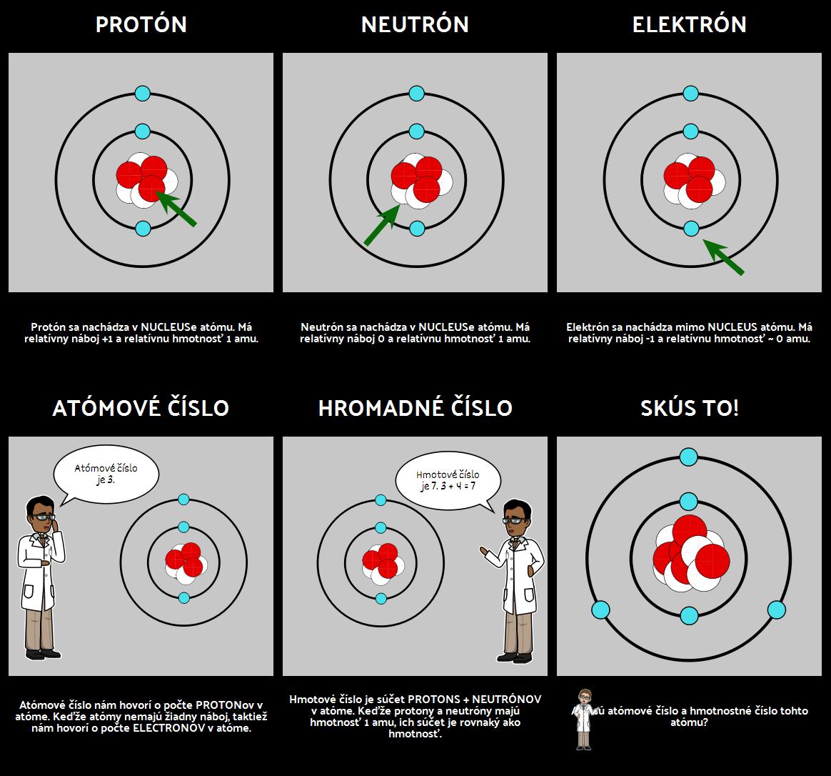 Atómový Diagram - Časti Atómu