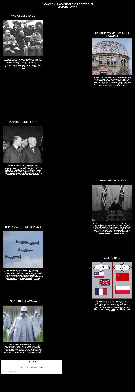 Časová os: Hlavné Udalosti Počiatočnej Studenej Vojny