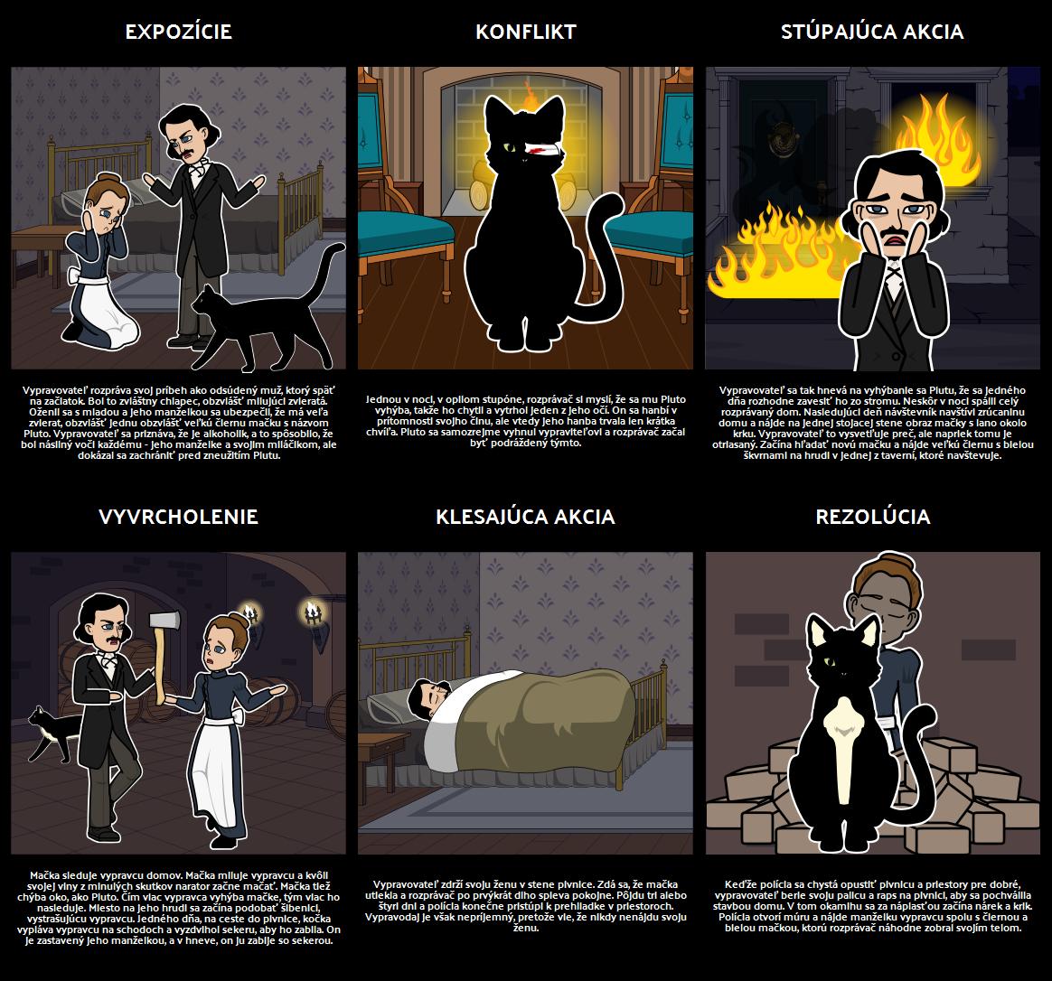 Diagram Grafu pre Čiernej Mačky