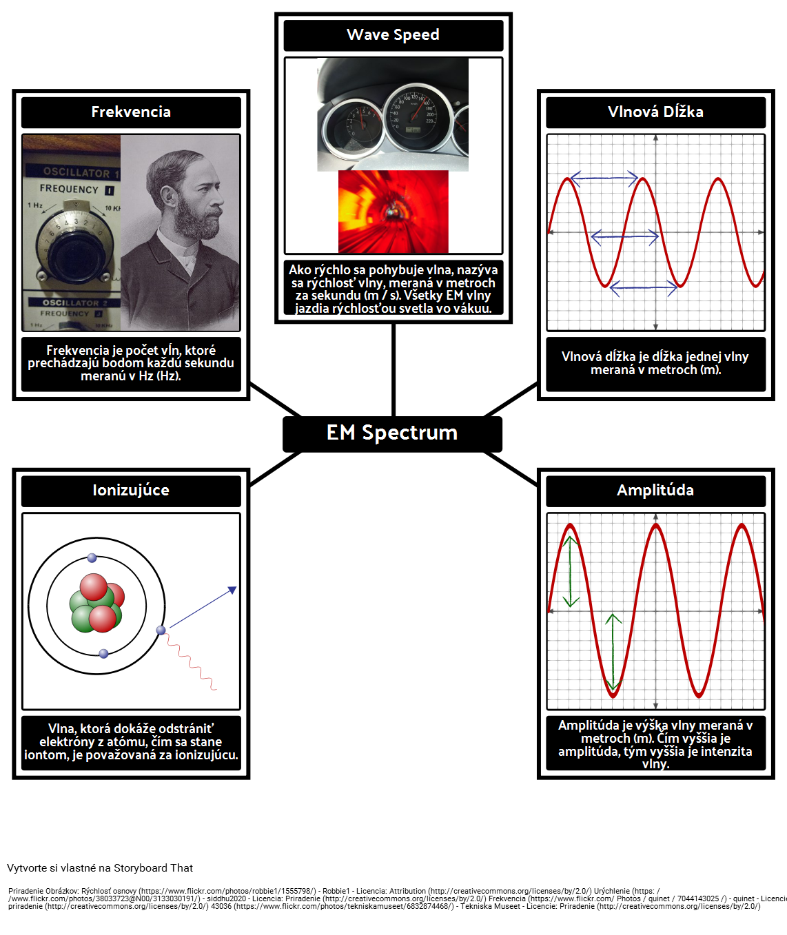 EM Spectrum Vocabulary