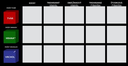 Geometrické Telesá - Pracovný List pre Tvár, Okraj a Vertex