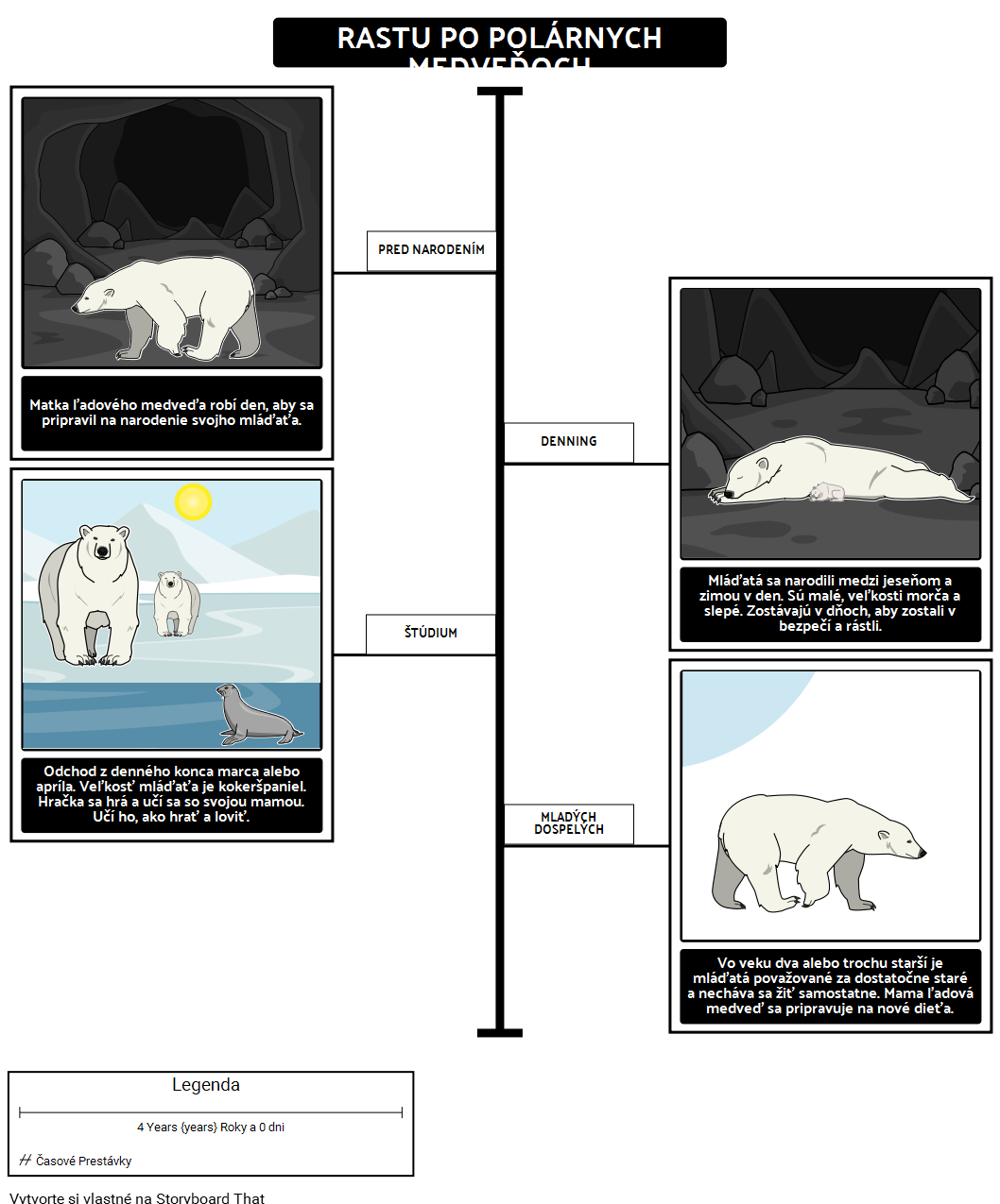 Kde Žijú Polárne Medvede? Rast Lúčneho Medveďa