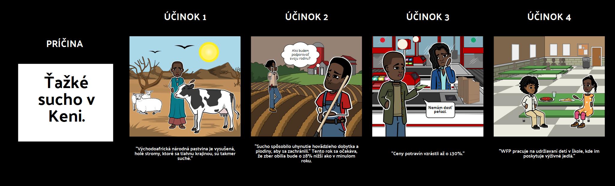Keňa Dlhá Suchá Sezóna - Príčina a Efekt