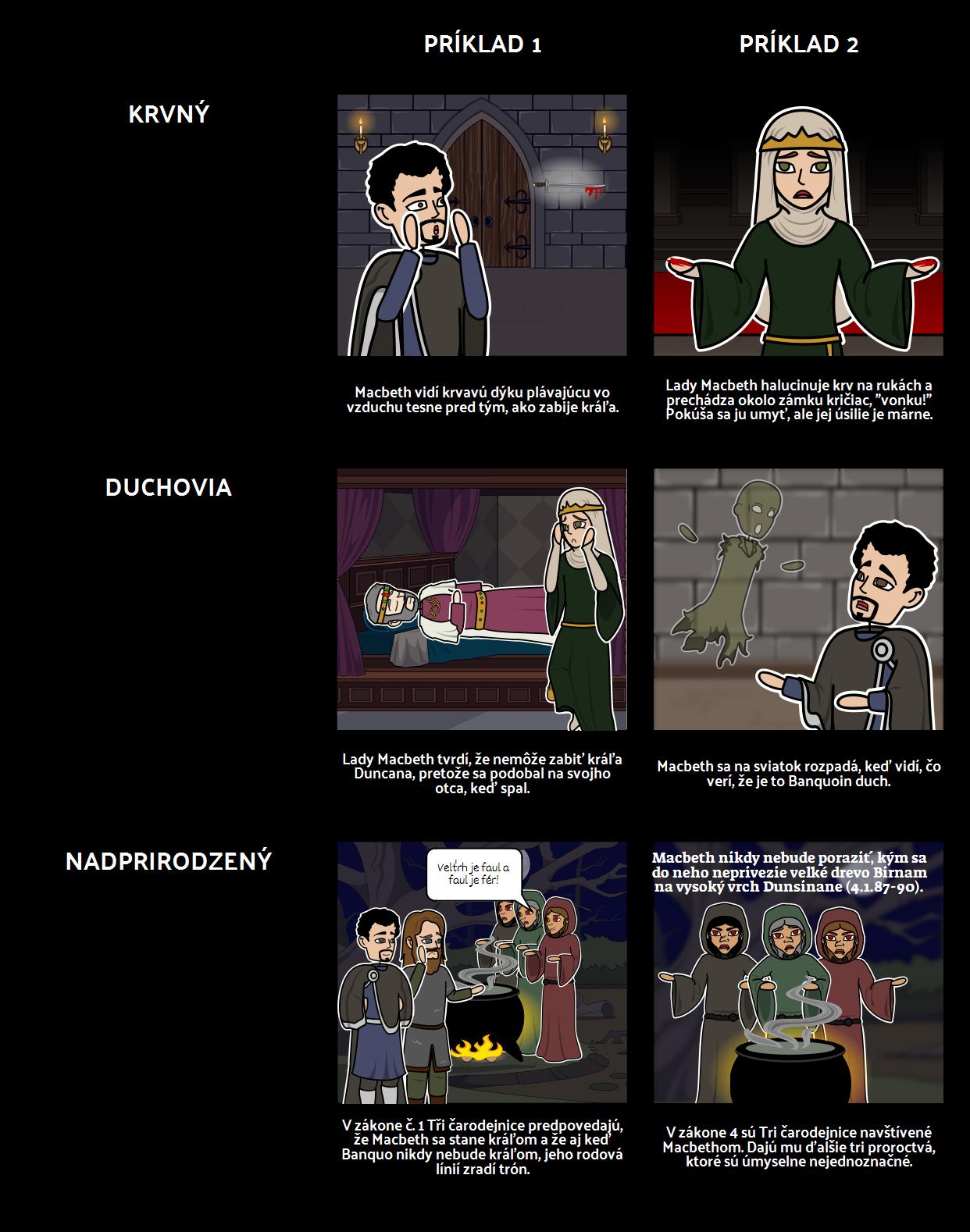 Macbeth Symboly, Motívy a Motívy