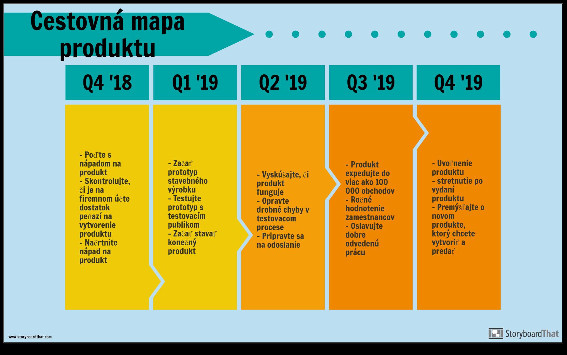 Príklad Cestnej Mapy Produktu