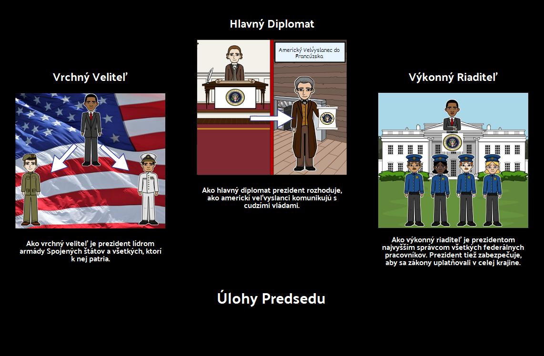 Úlohy Predsedu