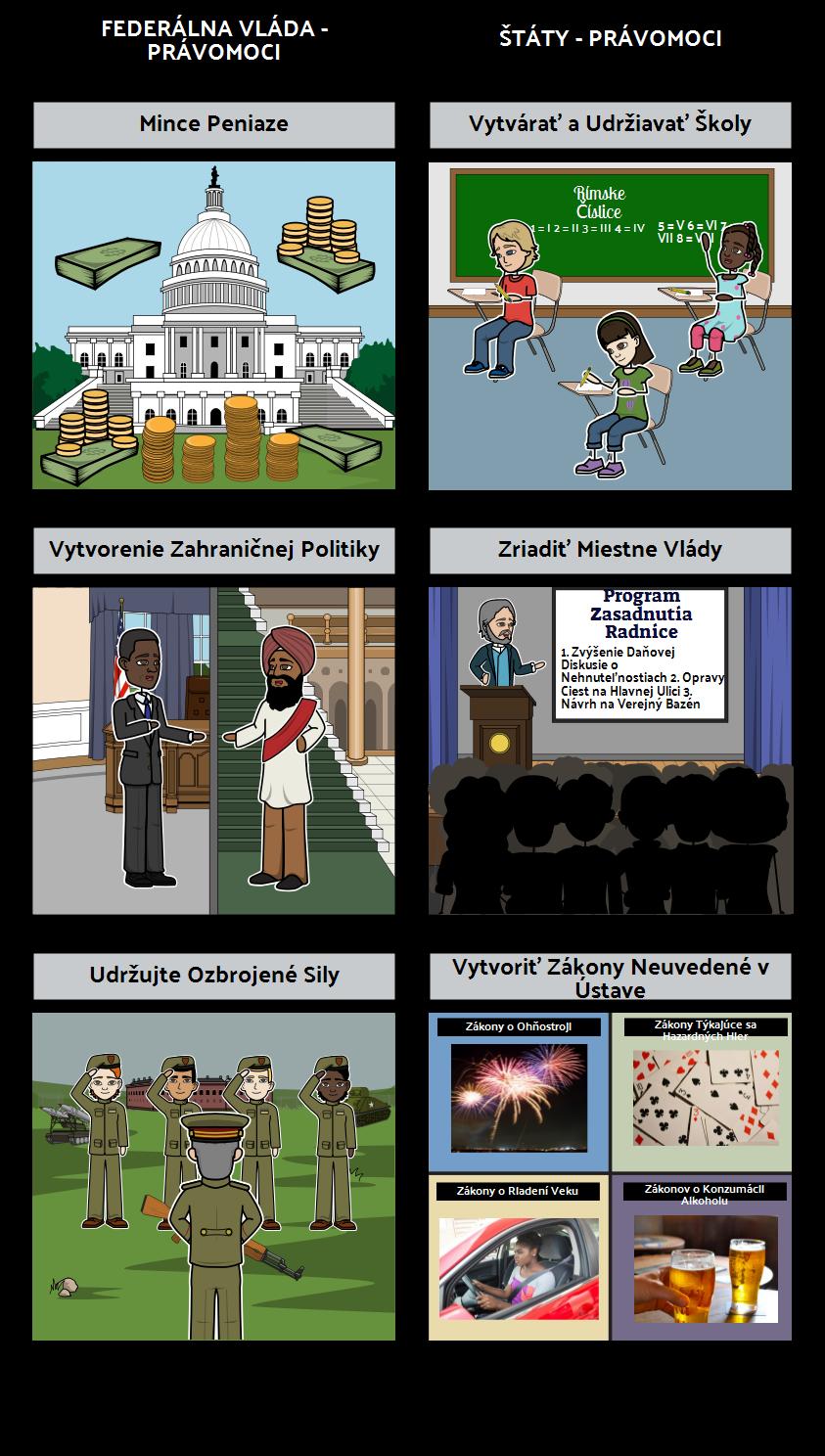 Úvod do Vlády - Federalizmus