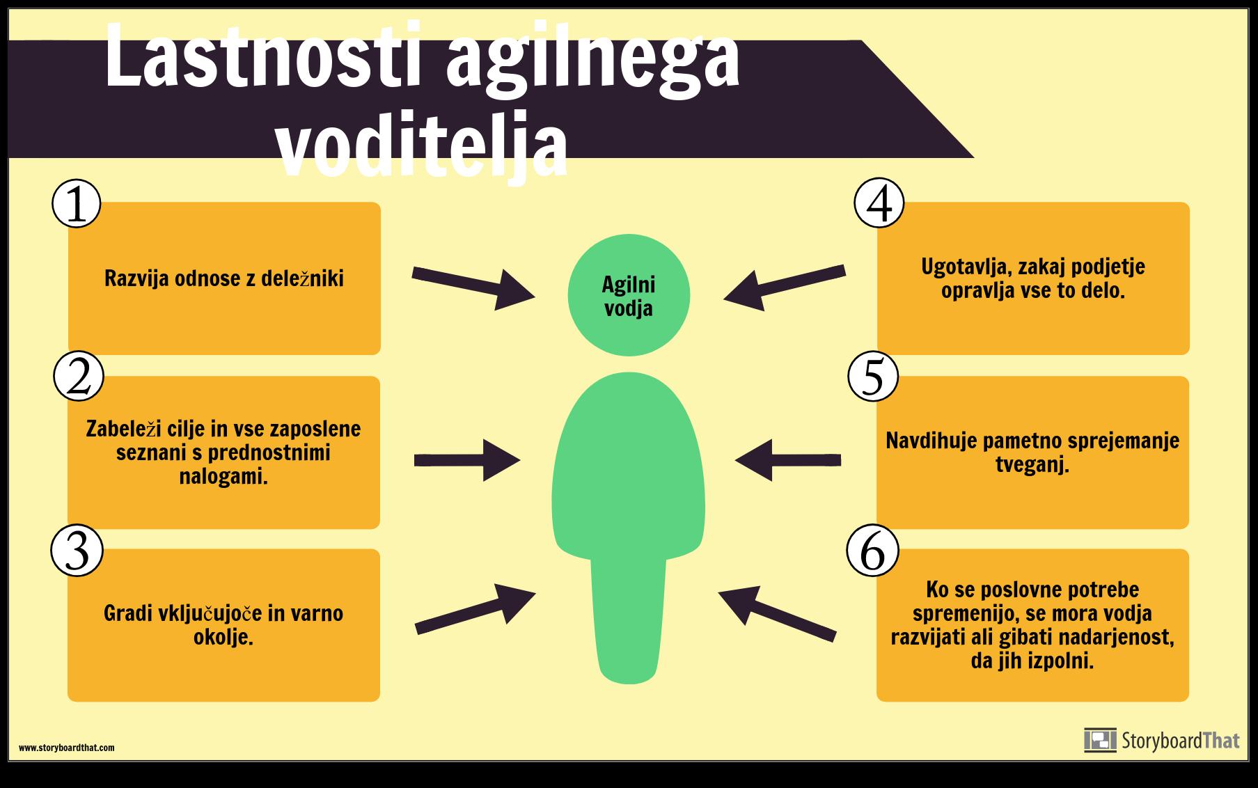Agile Example