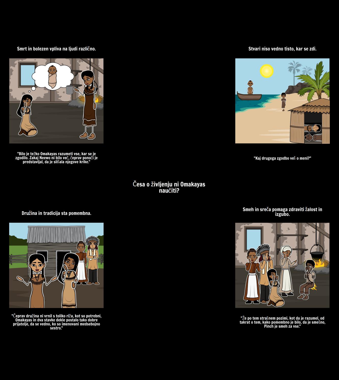 Birchbark Hiša - Besedilo Dokaz