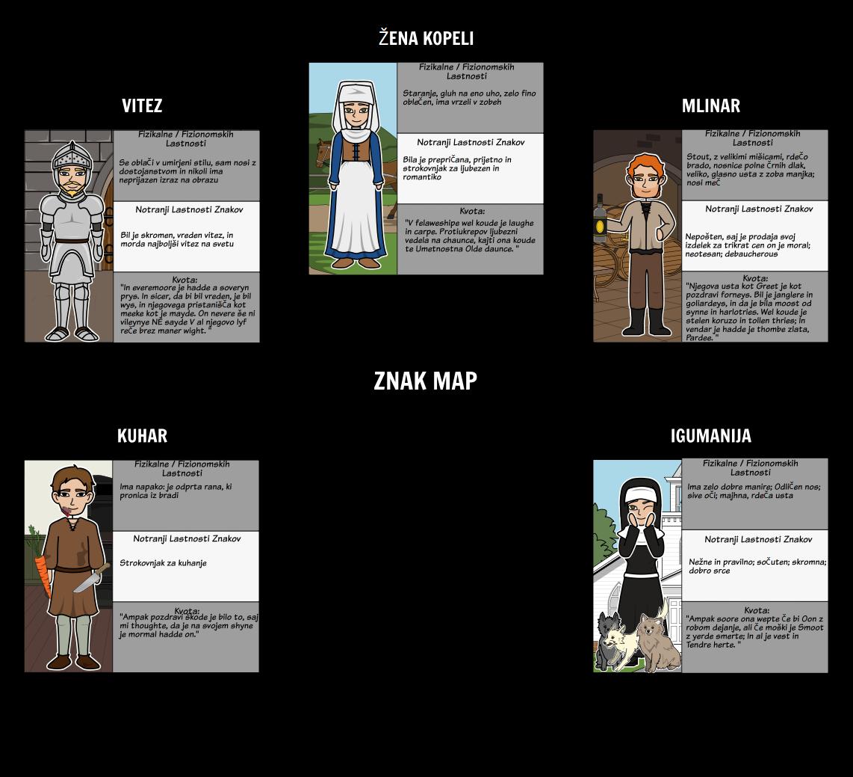 "Canterbury Tales - Character Map za ""The General prologa"""