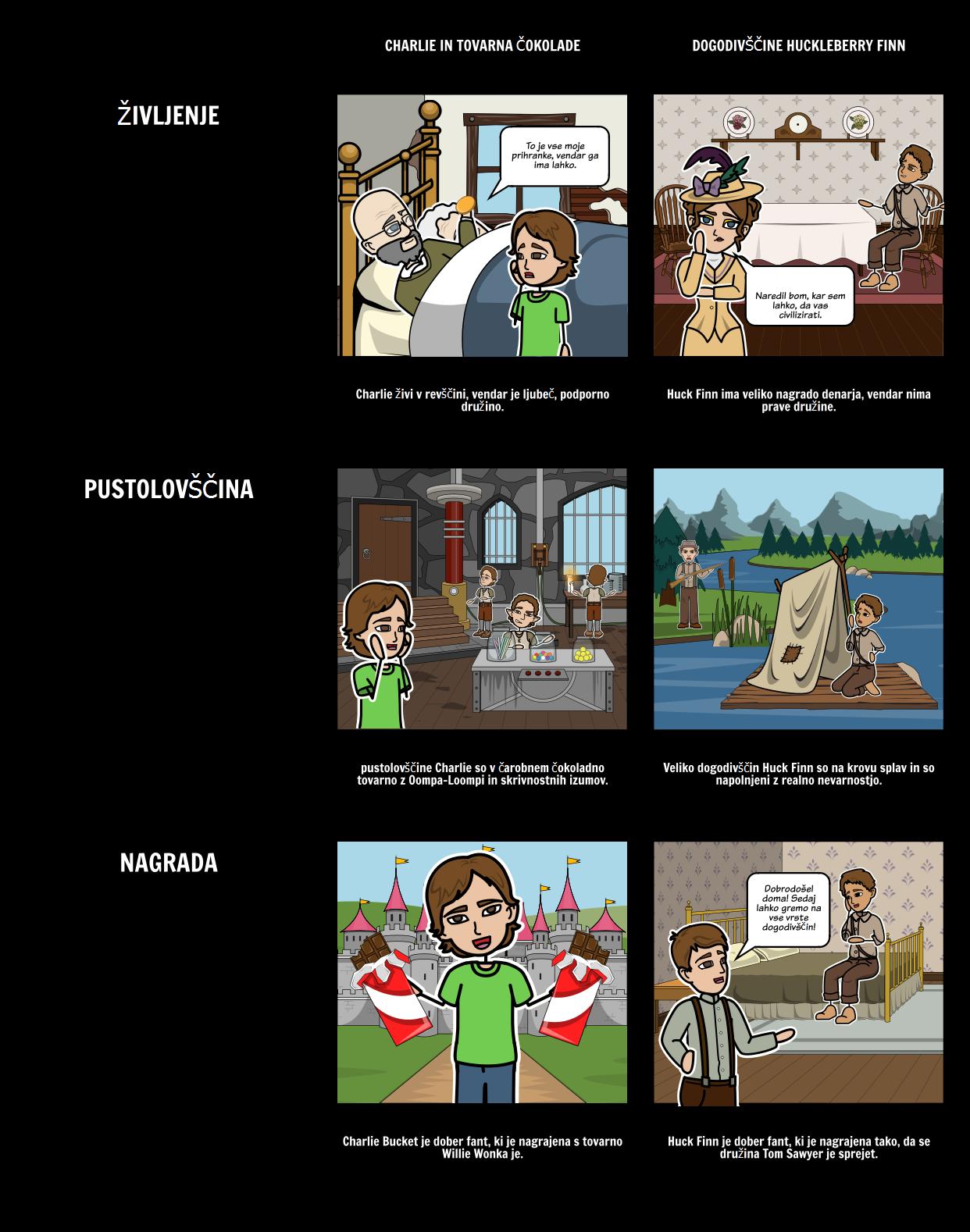 Charlie and the Chocolate Factory - Primerjajte / Kontrast Besedila