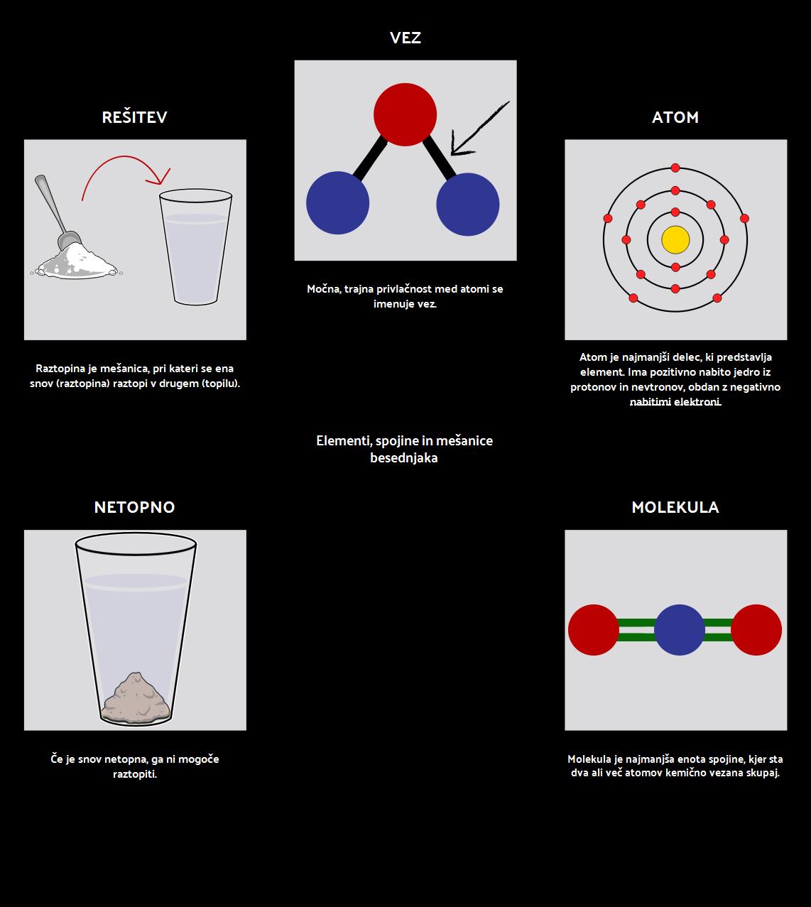 Elementi, Spojine in Mešanice Besednjaka