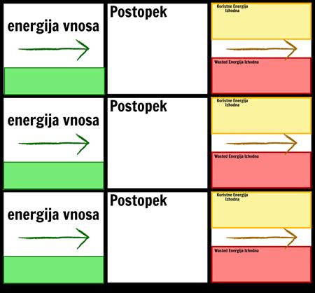 Energija Prenosi Predloga
