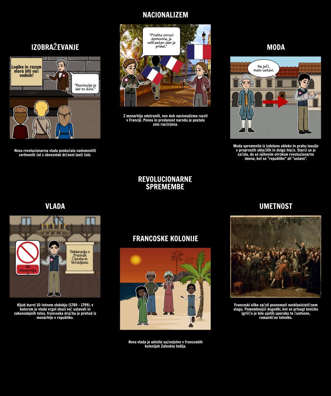 Francoska revolucija - Kako se je to spremenilo?
