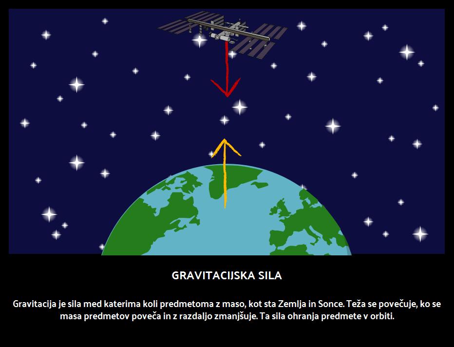 Gravitacijska Sila