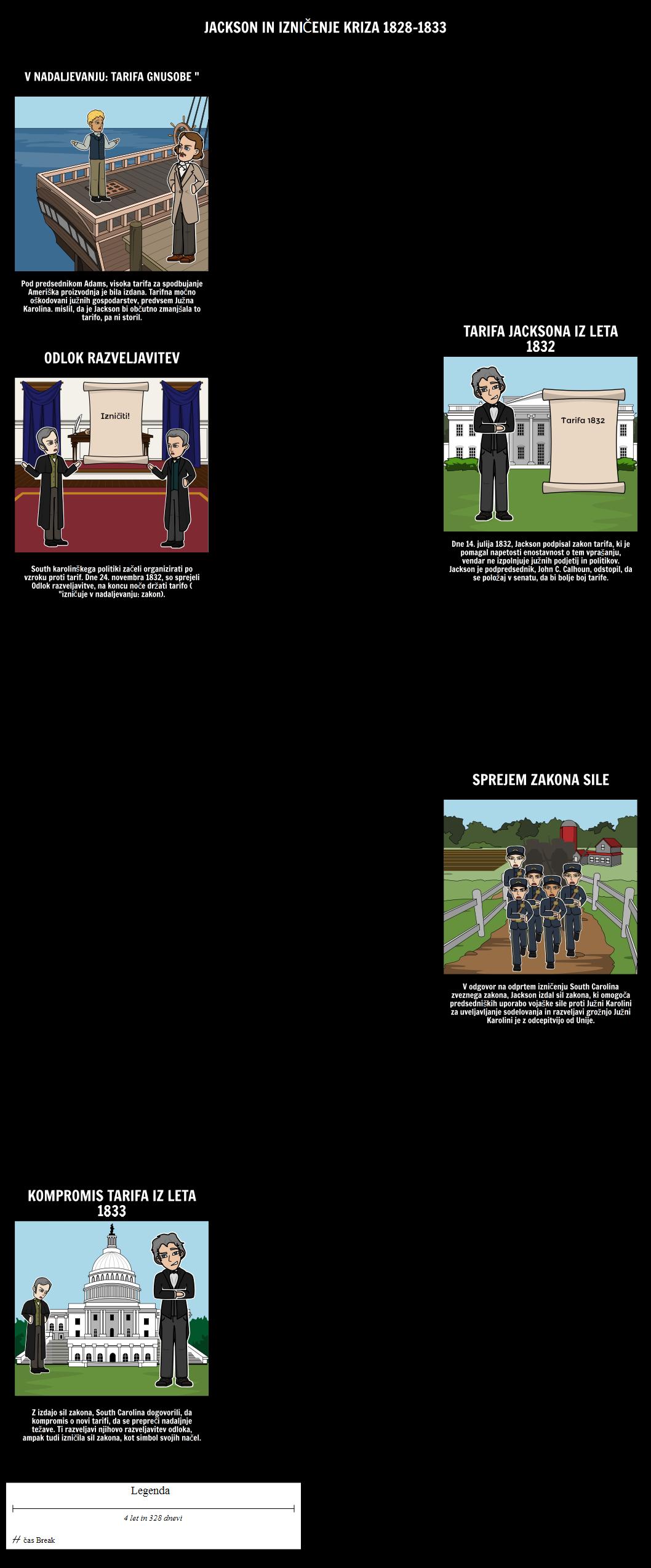 Jacksonian Demokracija - Jackson in tarifa Kriza 1828-1833
