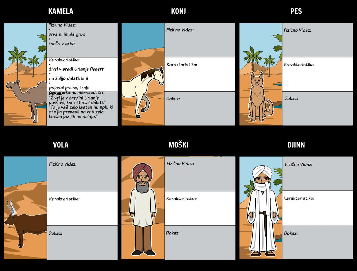 Kako Camel Dobil Grba - Zemljevid Znakov