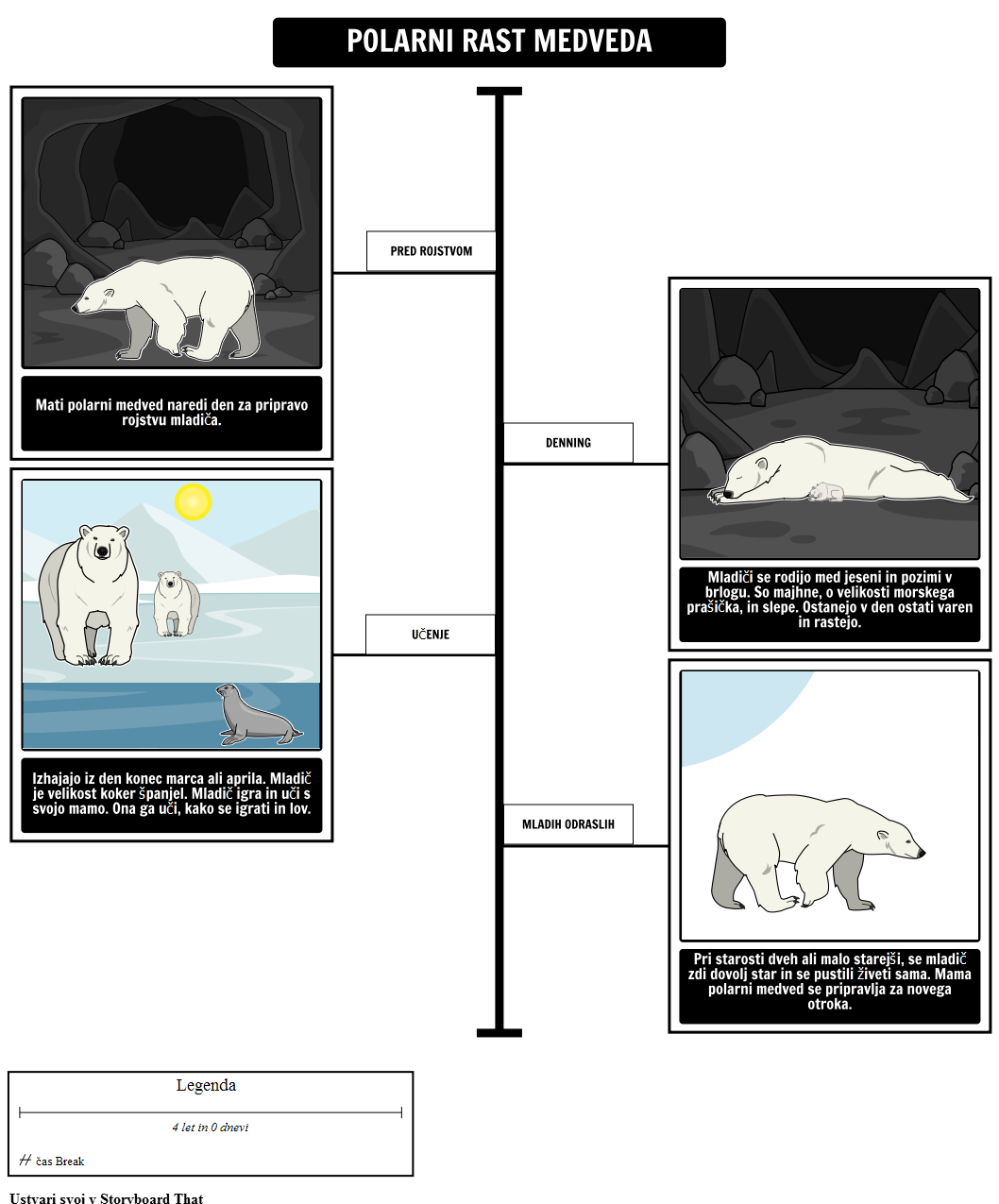 Kam Polar Bears Živo? Polar Bear Rast