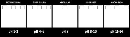 pH Lestvica Predlogo