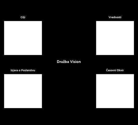 Predloga podjetja Vision