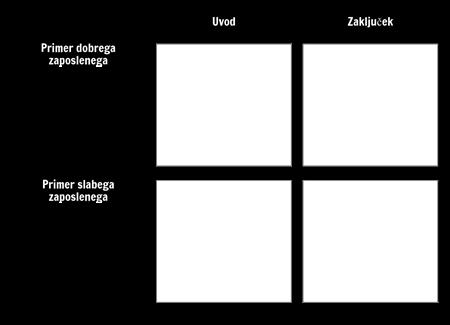 Predloga za e-učenje
