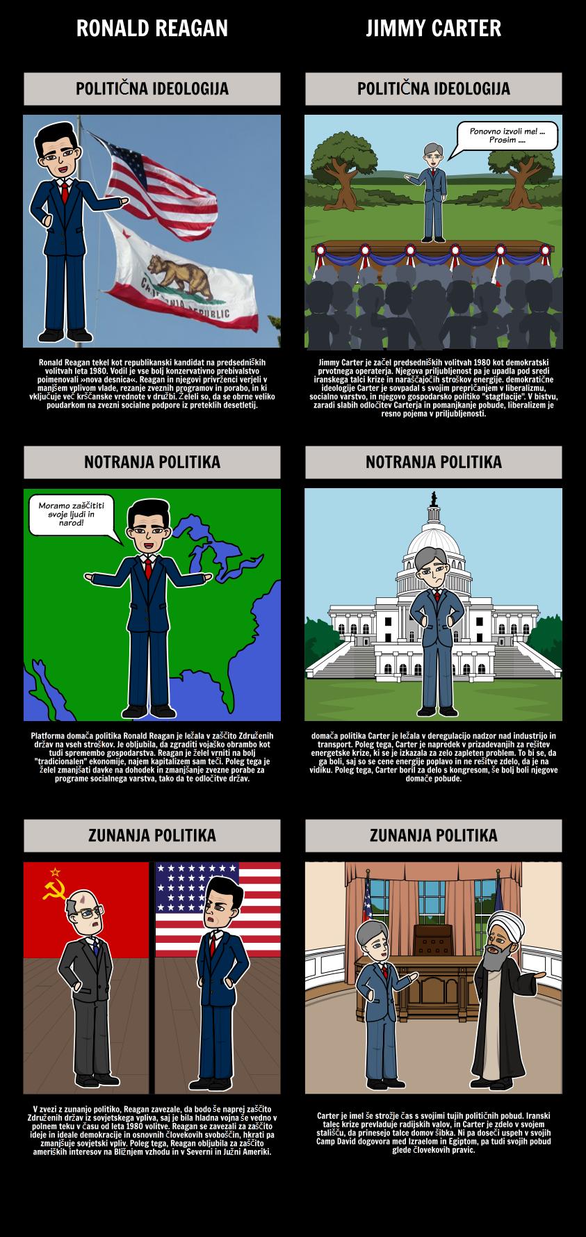 Predsedstvo Ronald Reagan - o volitvah iz leta 1980