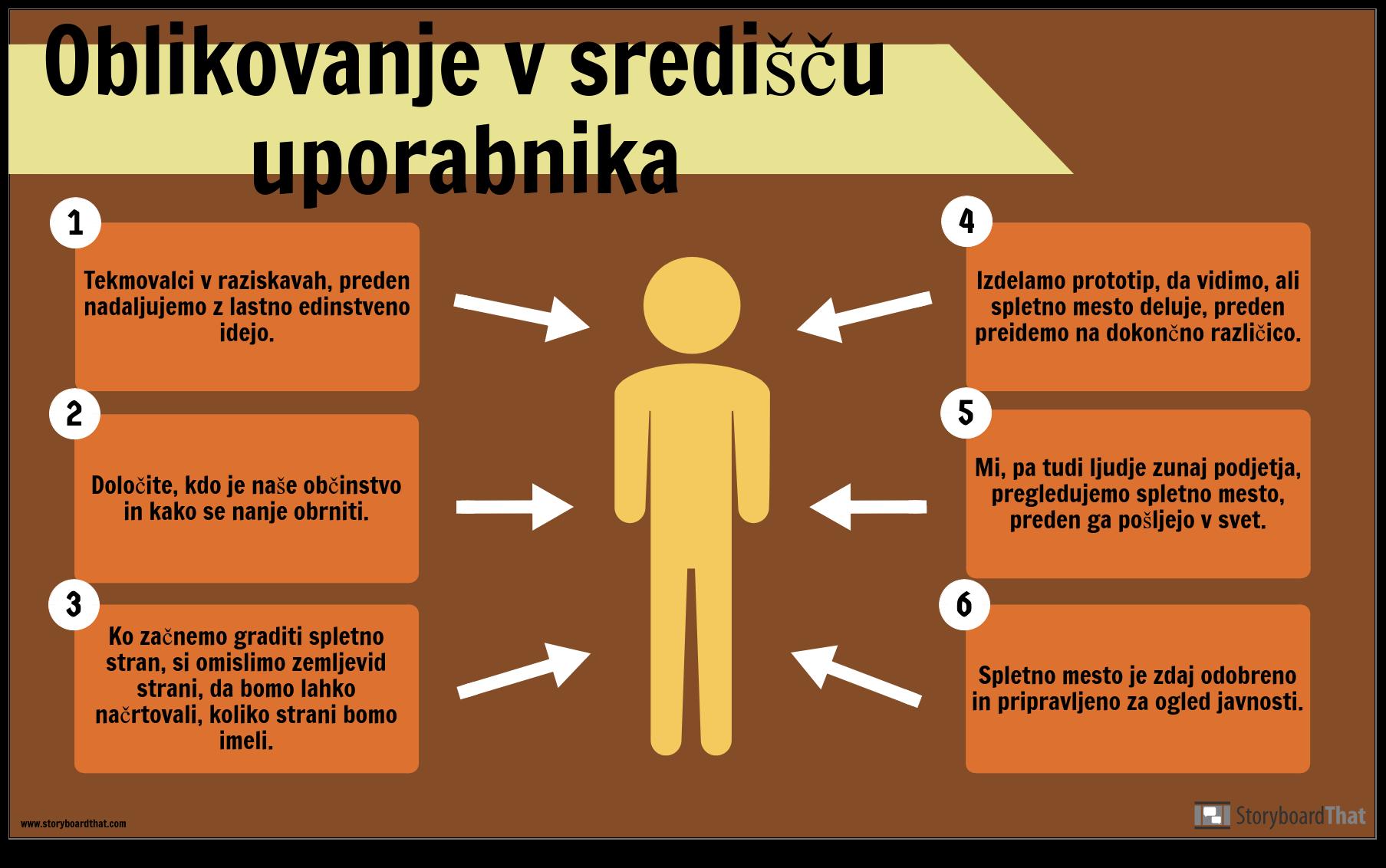 Primer Oblikovanja Uporabnika