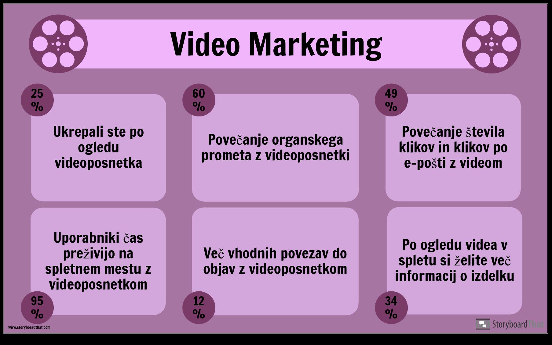 Primer Trženja Videa
