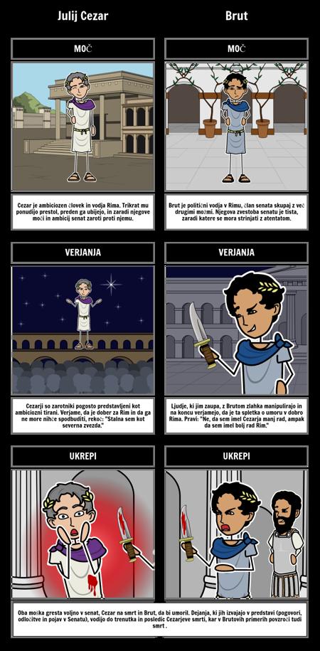 Primerjava Likov Julija Cezarja