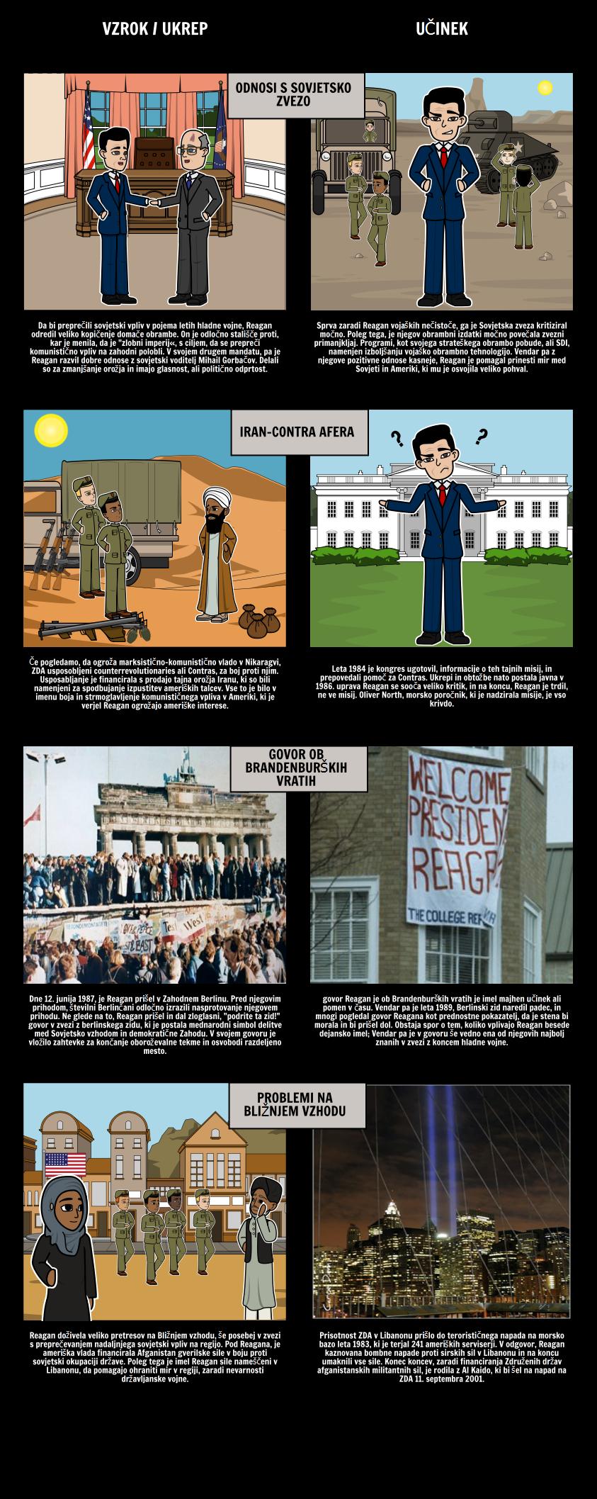 Reagan Predsedstvo - Hladna Vojna