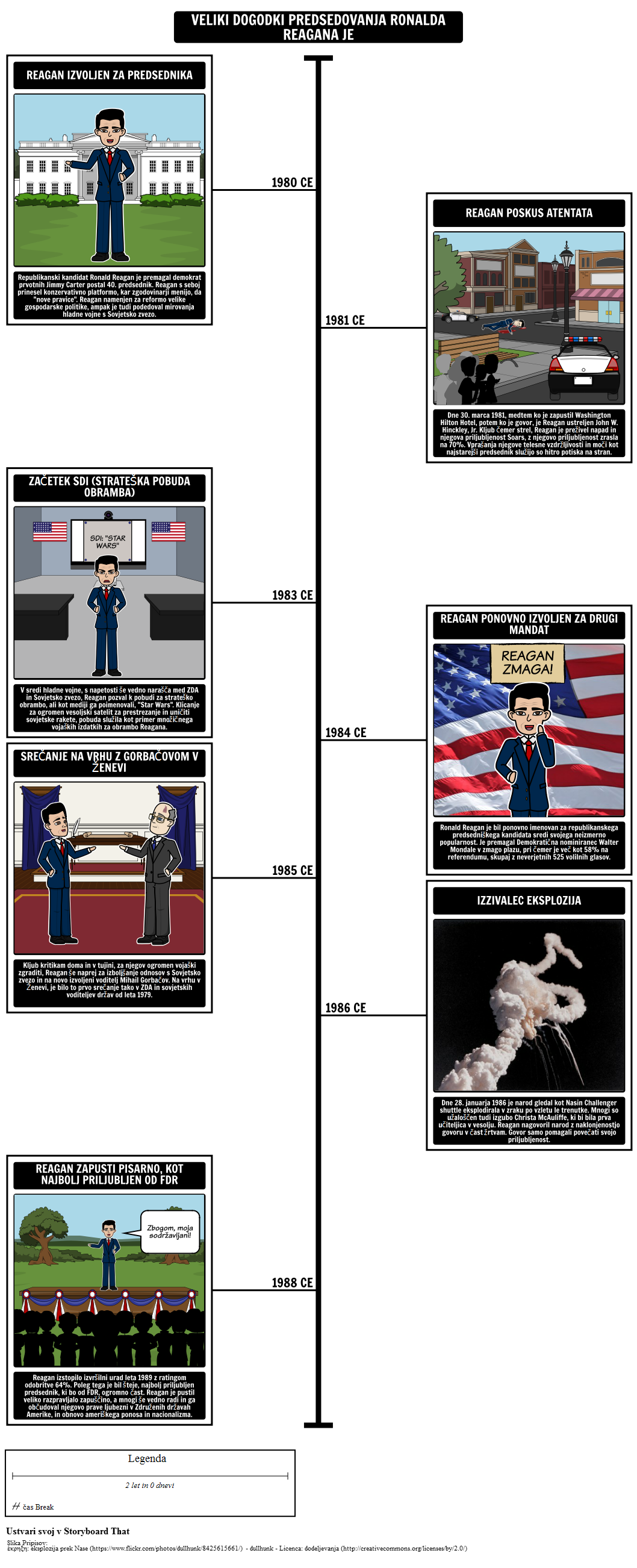 Reagan Predsedstvo Timeline