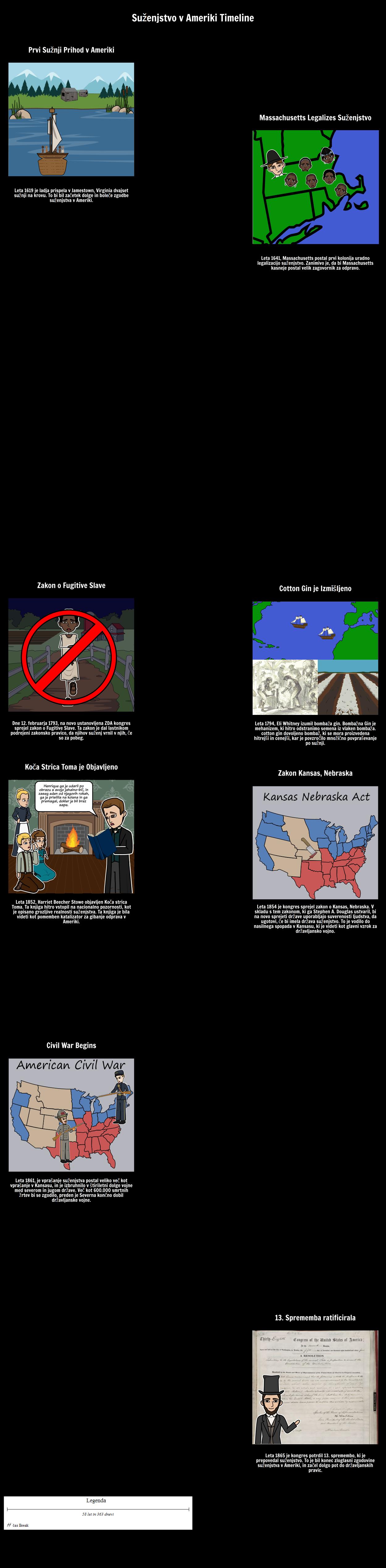 Suženjstvo v Ameriki Timeline