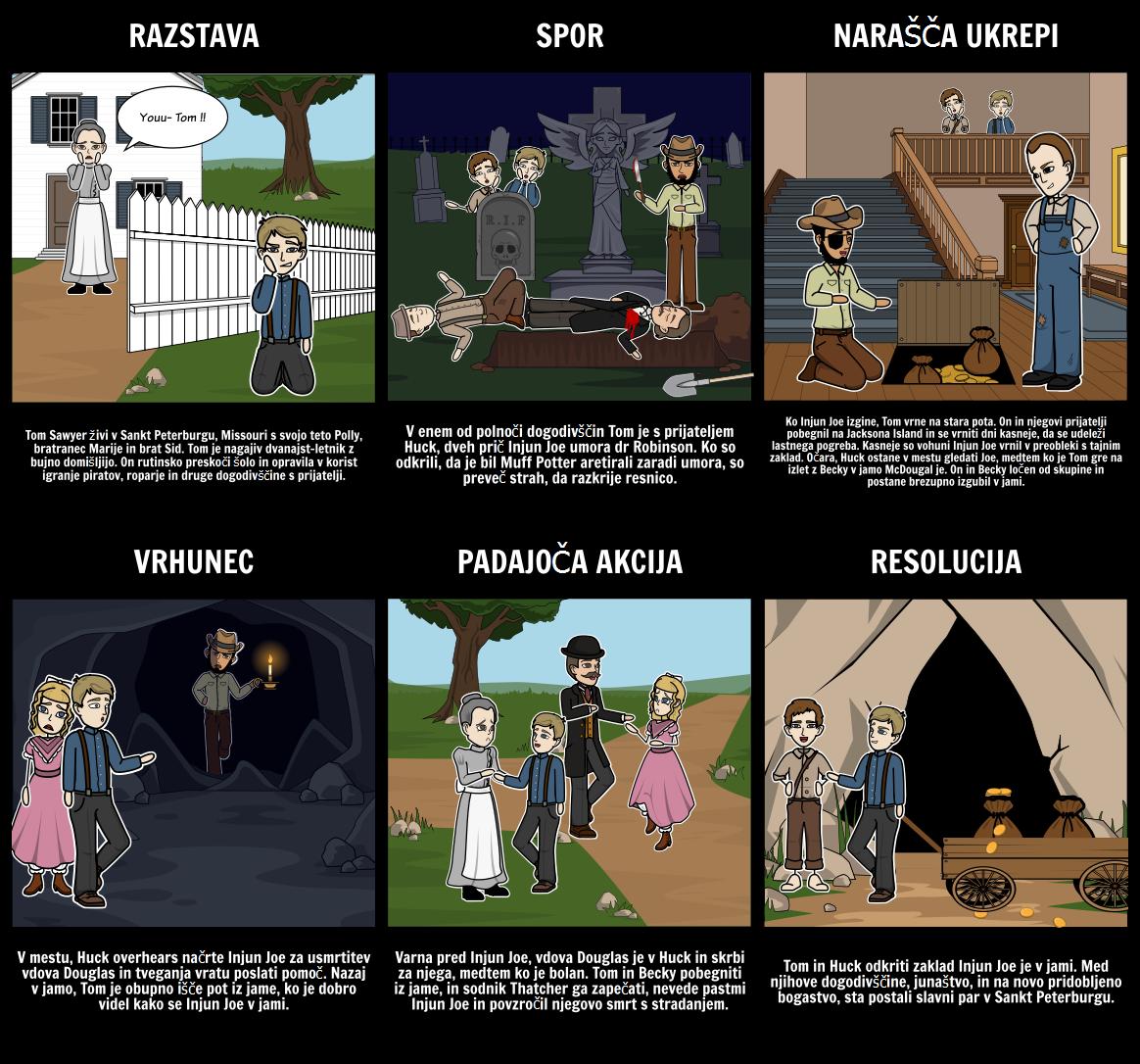 The Adventures of Tom Sawyer Plot Sliki