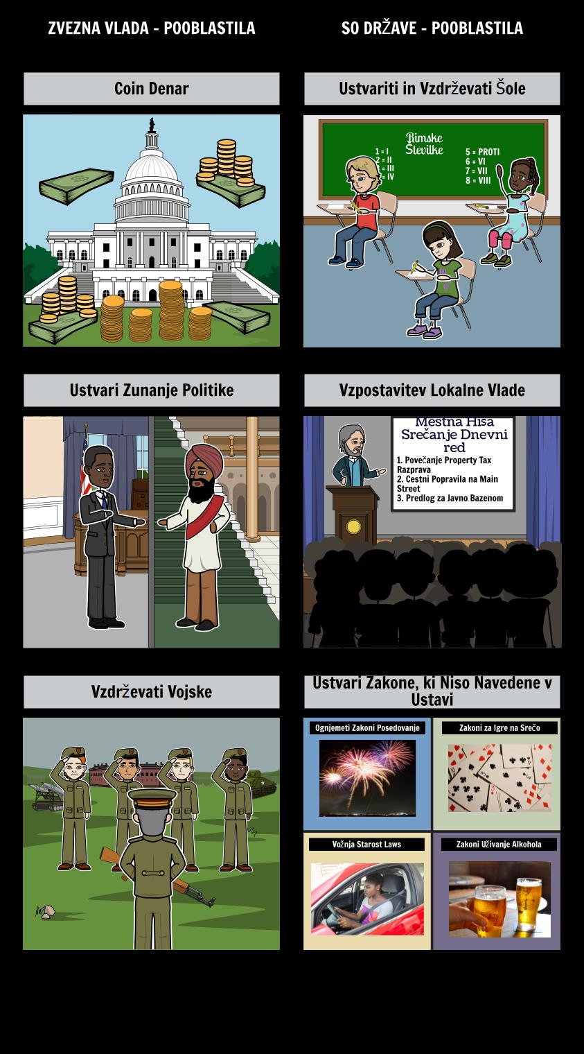 Uvod v Vladi - Federalizem