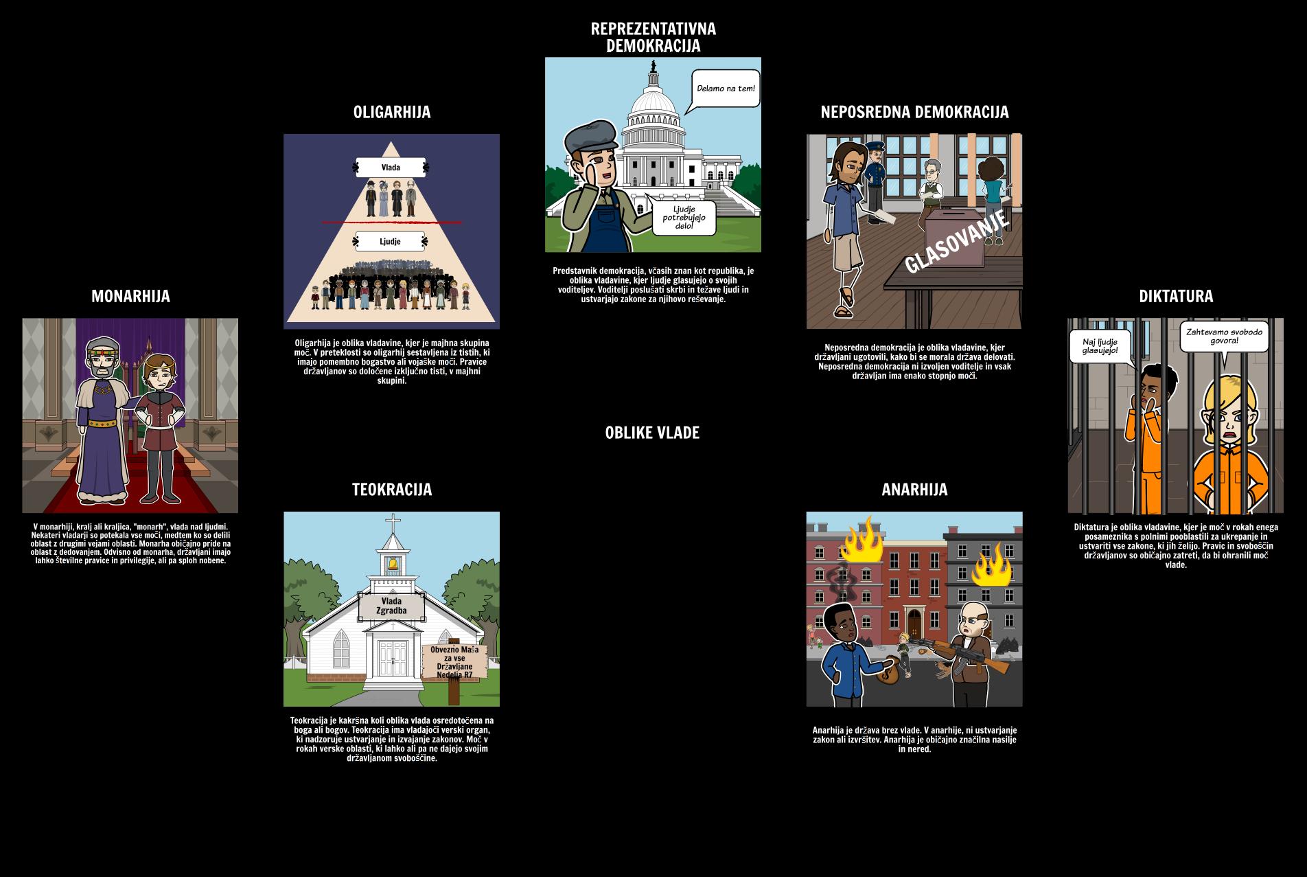 Uvod v Vladi - Oblike Vlade