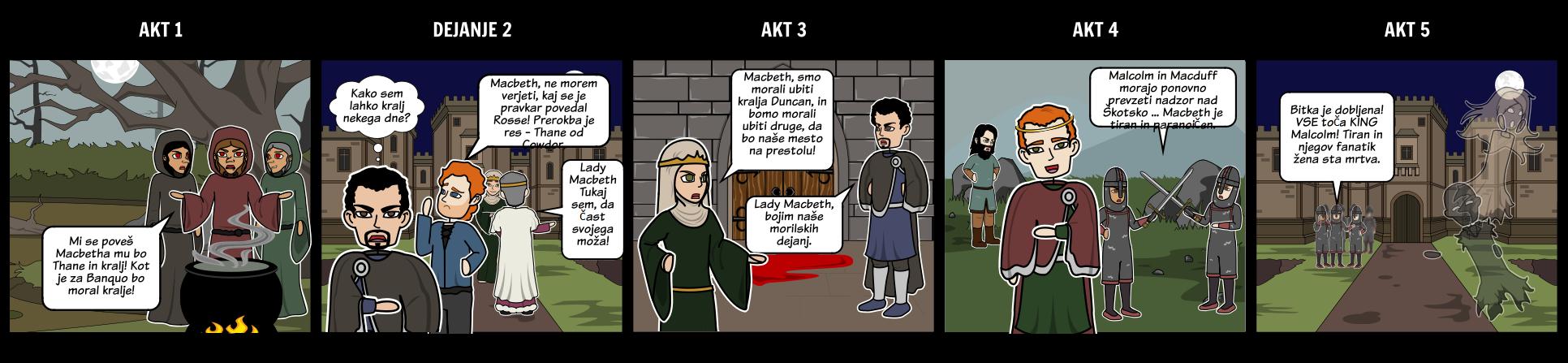 Zakon Macbeth 5 Struktura Snemalne Knjige