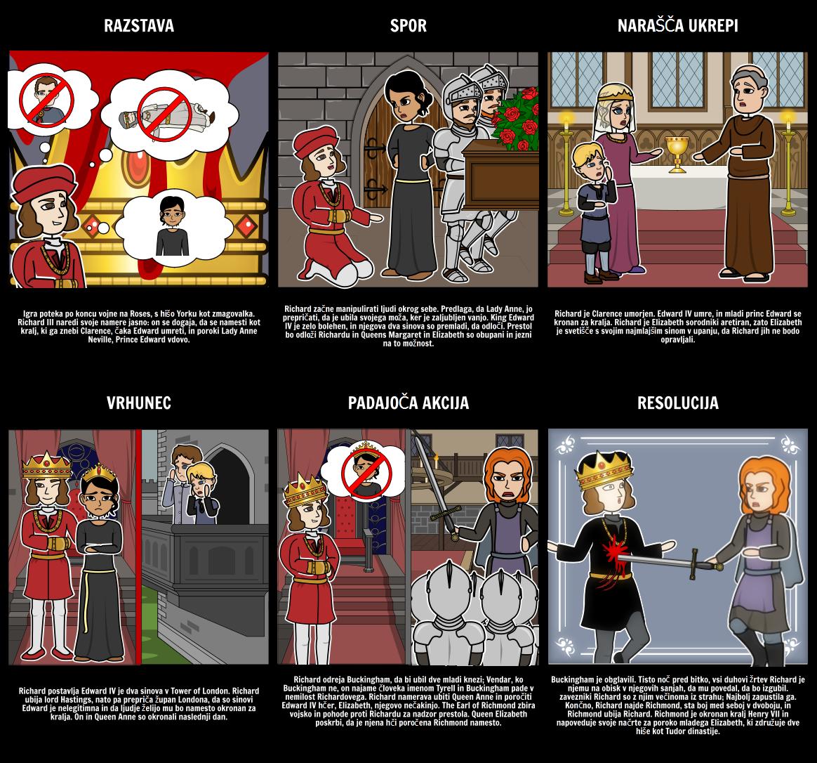 Zakon Richard III-Pet Struktura