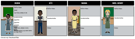Zgodba o Ruby Bridges - Character Map