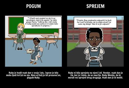Zgodba o Ruby Bridges - Tema