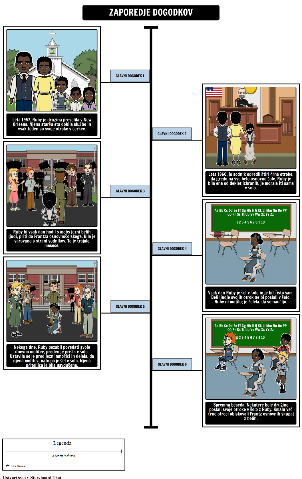 Zgodba o Ruby Bridges Timeline