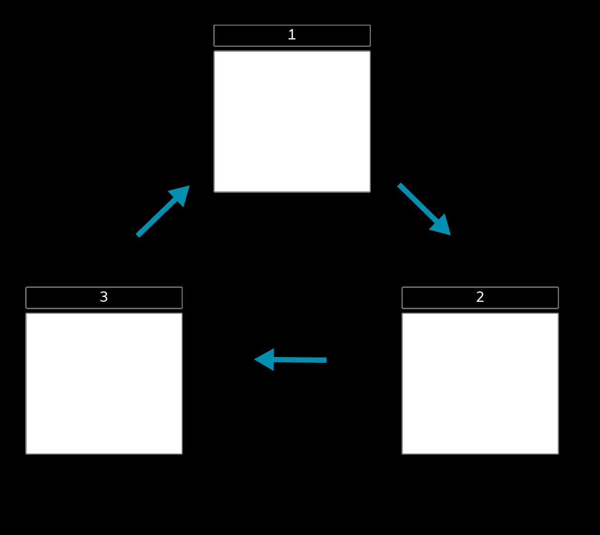 Modelli di Grafici del Ciclo