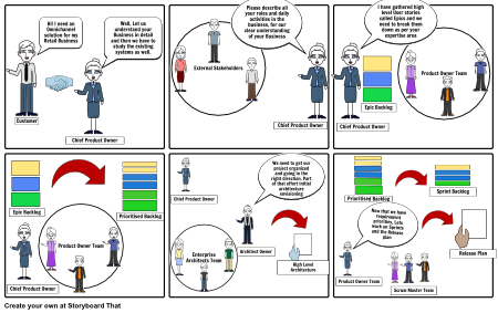Agile Scrum Storyboarding Storyboard By Suchitra