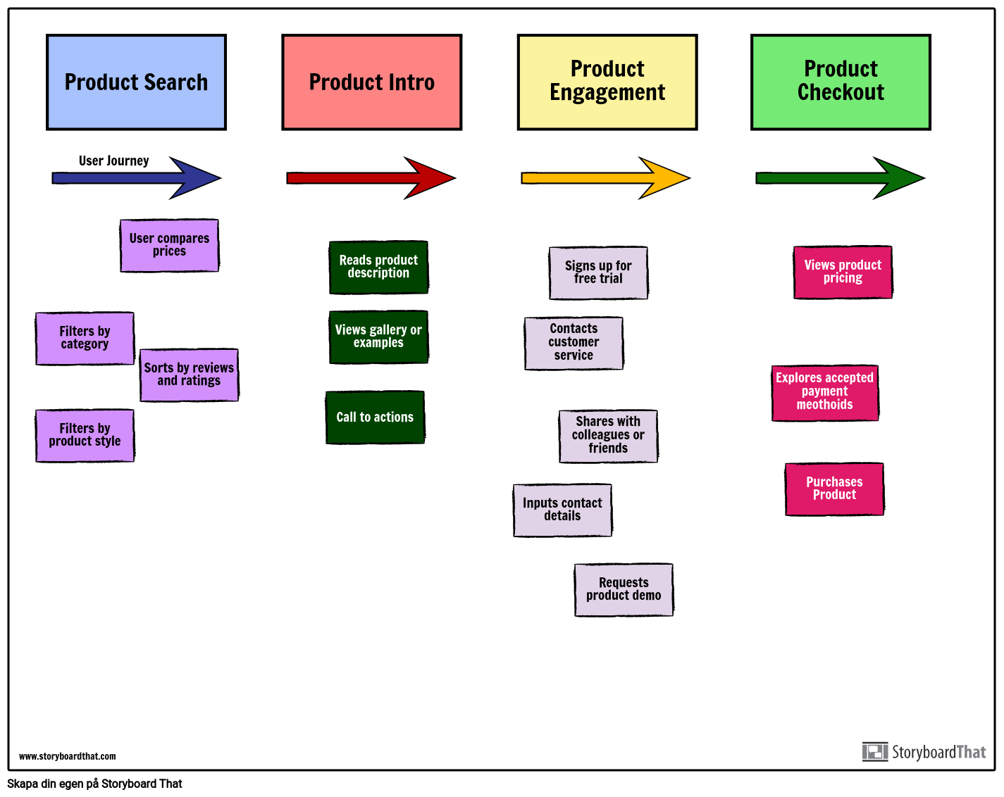 Agile Story Map Exempel