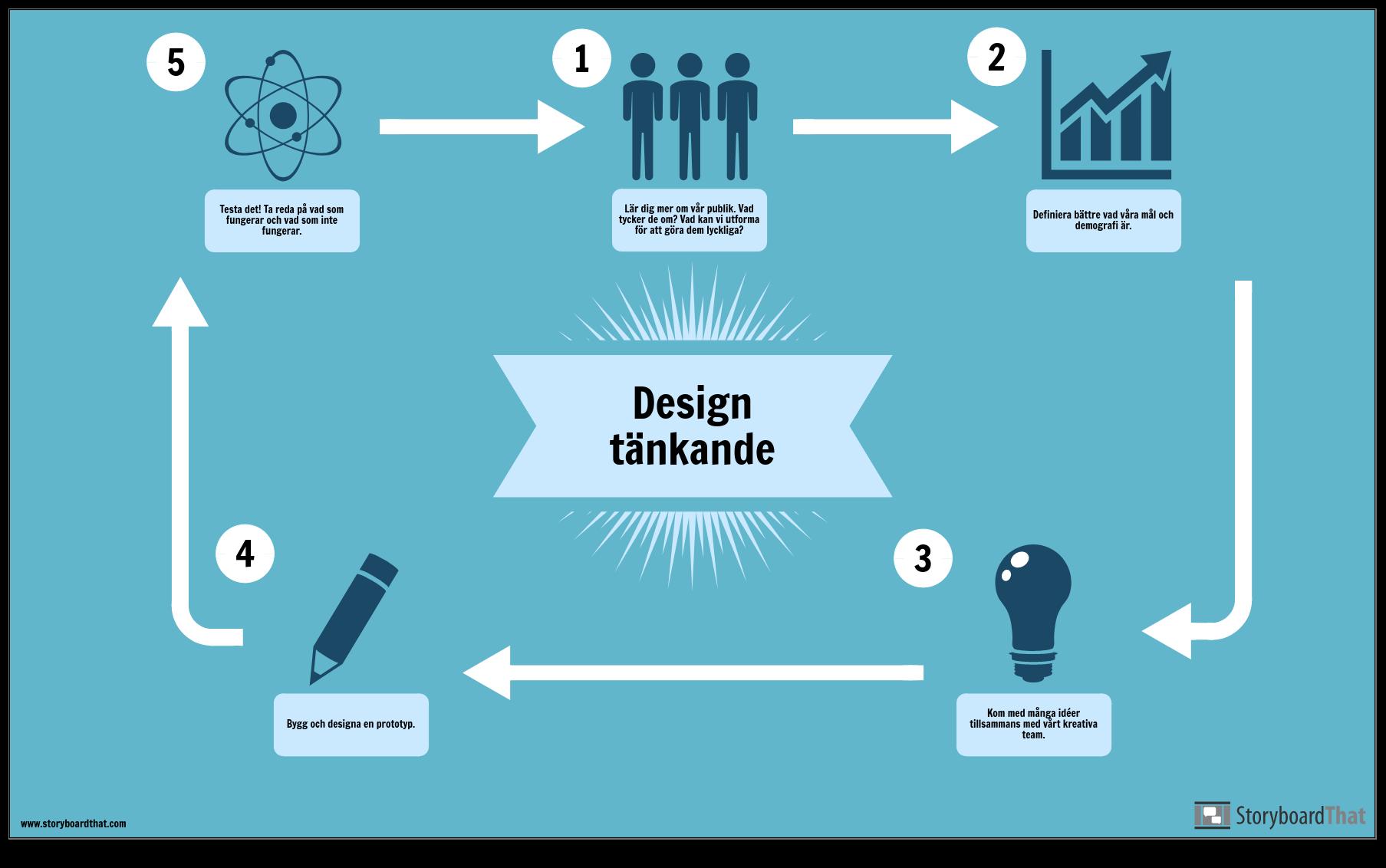Design Tänkande-Exempel