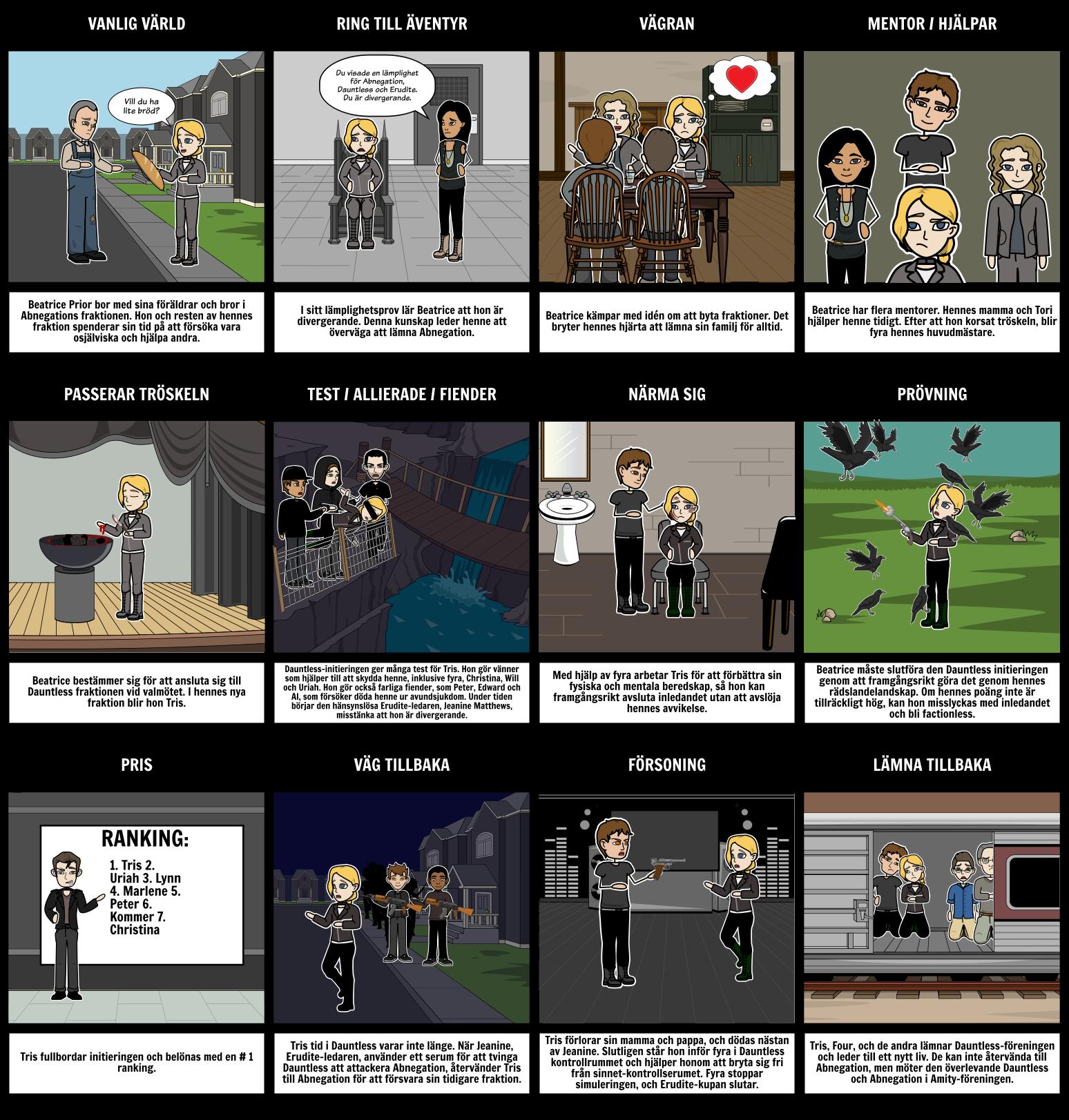 Divergent Heroes Journey